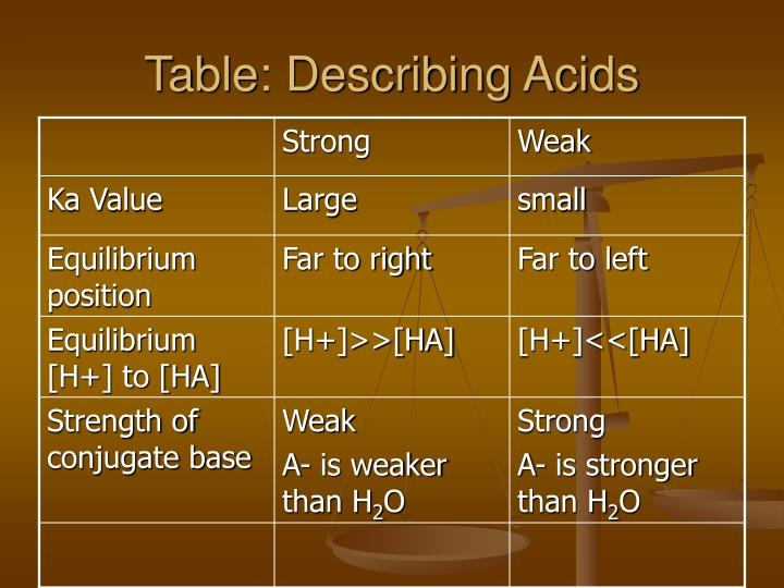 Table: Describing Acids