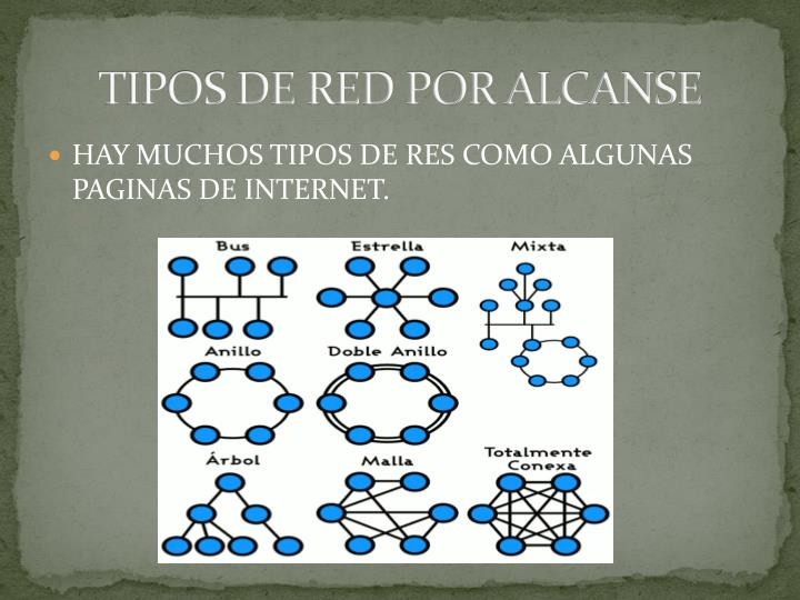 TIPOS DE RED POR ALCANSE