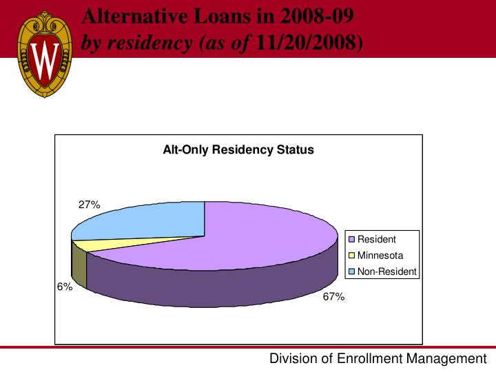 Alternative Loans in 2008-09
