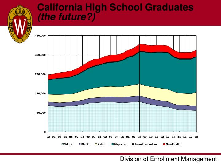 California High School Graduates