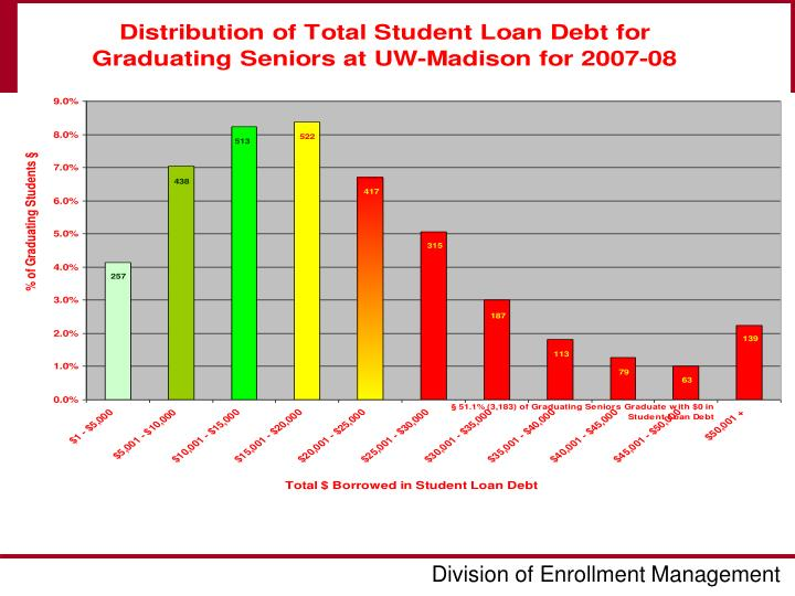 DEBT DISTRIBUTION FOR SENIORS
