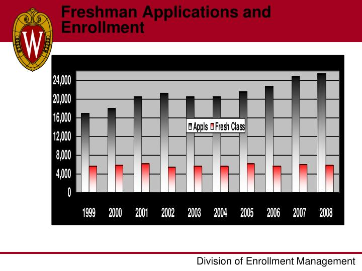 Freshman Applications and Enrollment