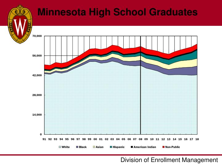 Minnesota High School Graduates
