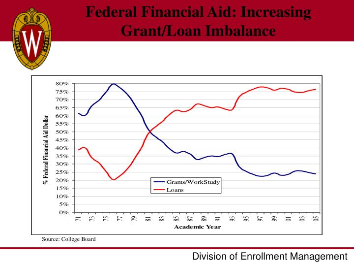 Federal Financial Aid: Increasing Grant/Loan Imbalance