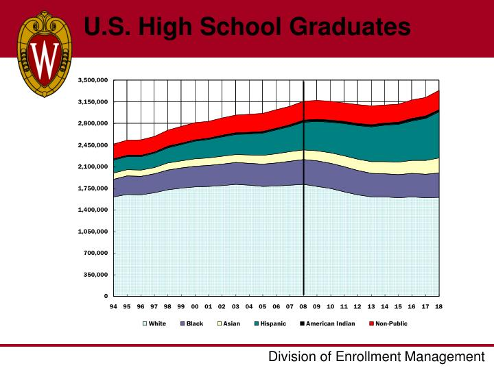 U.S. High School Graduates