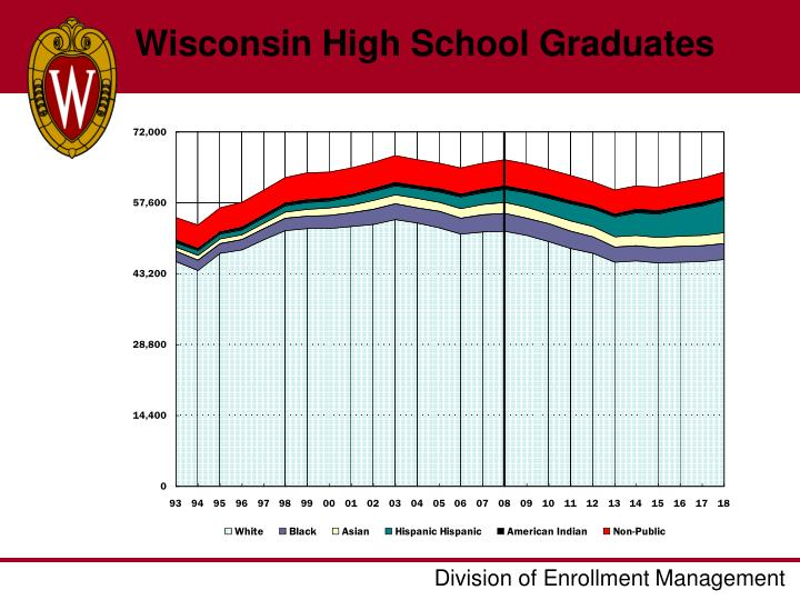 Wisconsin High School Graduates