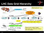lhc data grid hierarchy