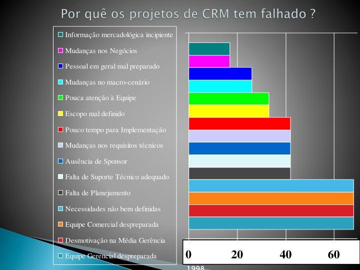 Por quê os projetos de CRM tem falhado ?