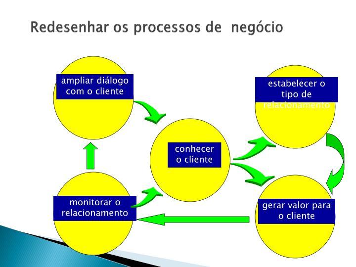Redesenhar os processos de  negócio