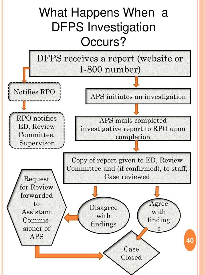 What Happens When  a DFPS Investigation Occurs?