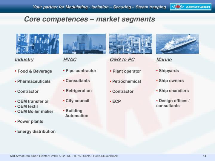 Core competences – market segments