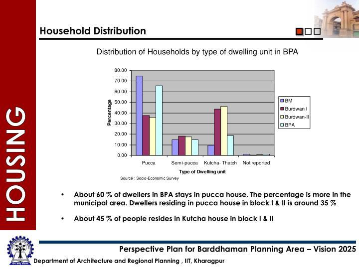 Household Distribution