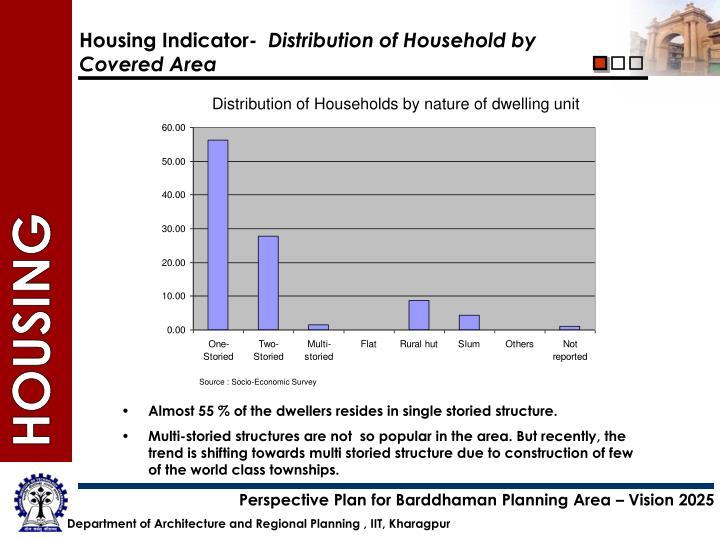 Housing Indicator-
