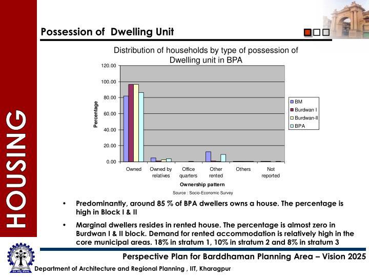 Possession of  Dwelling Unit