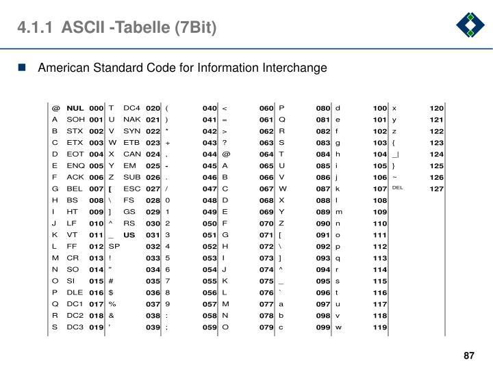 4.1.1ASCII -Tabelle (7Bit)