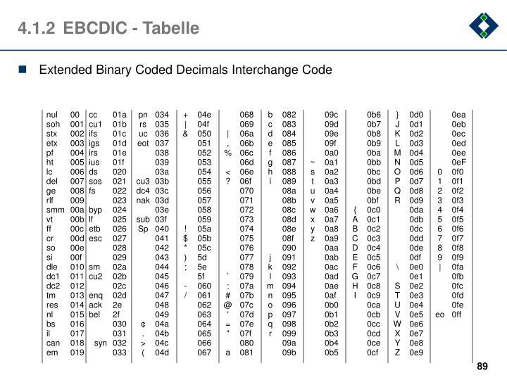 4.1.2EBCDIC - Tabelle