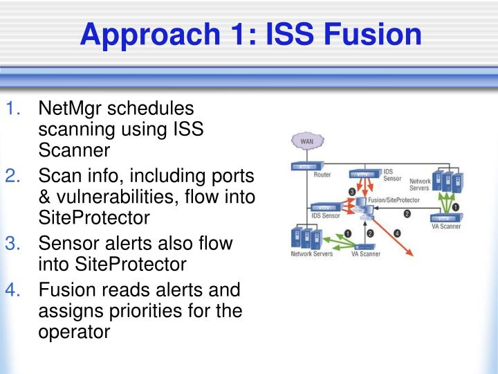 Approach 1: ISS Fusion
