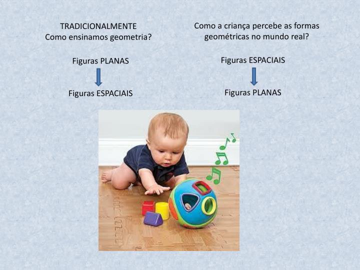 Como a criança percebe as formas geométricas no mundo real?