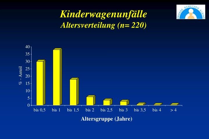 Kinderwagenunf lle altersverteilung n 220