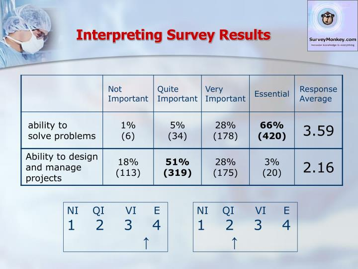Interpreting Survey Results