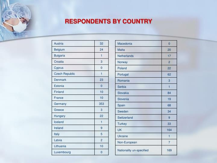 RESPONDENTS BY COUNTRY