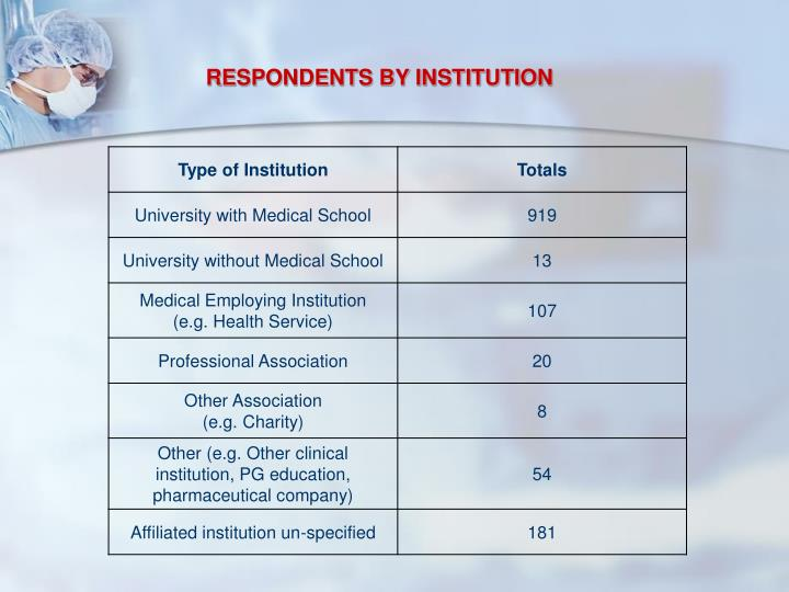 RESPONDENTS BY INSTITUTION