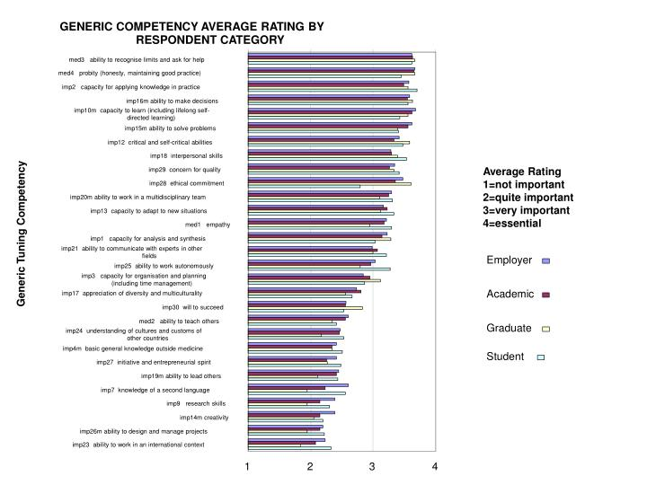 GENERIC COMPETENCY AVERAGE RATING BY
