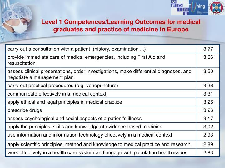 Level 1 Competences/Learning Outcomes for medical graduates and practice of medicine in Europe