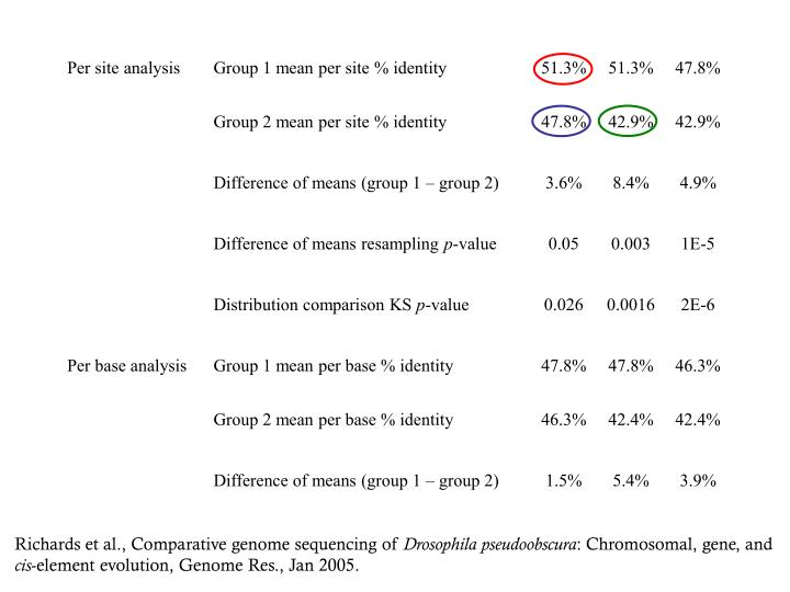 Richards et al., Comparative genome sequencing of