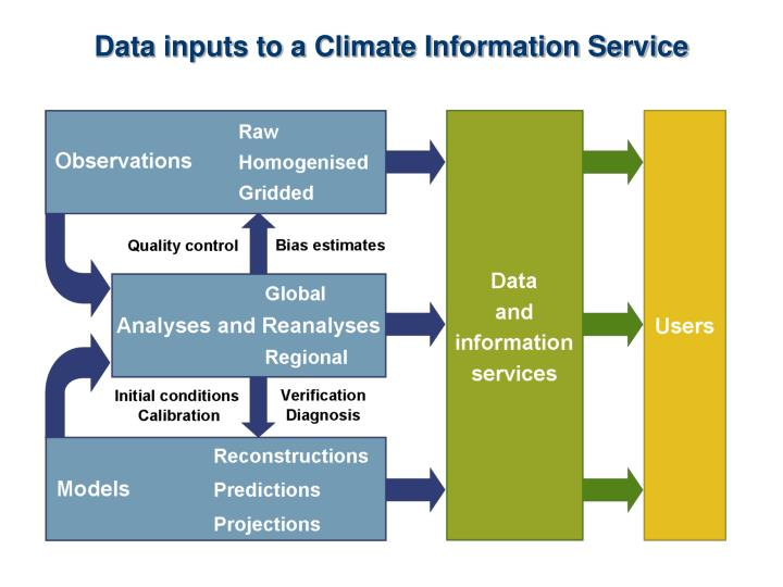 Data inputs to a Climate Information Service