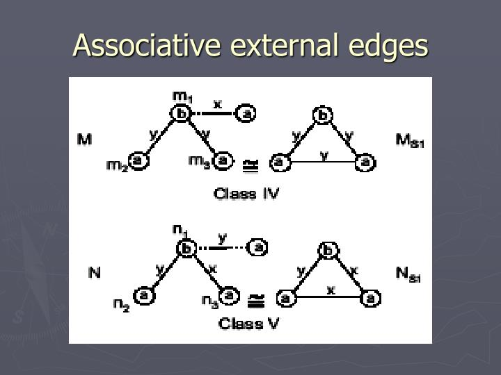 Associative external edges