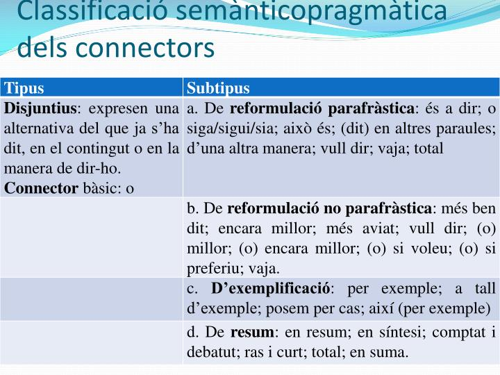 Classificació