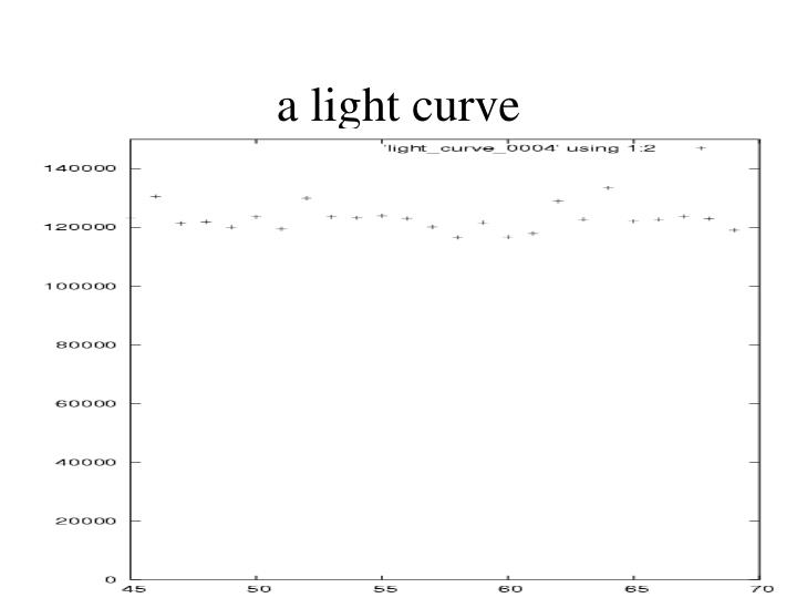 a light curve