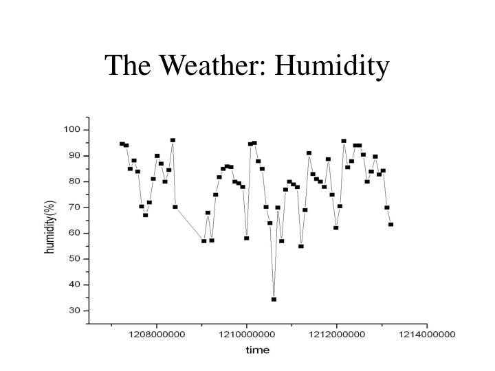 The Weather: Humidity