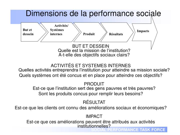 Dimensions de la performance sociale