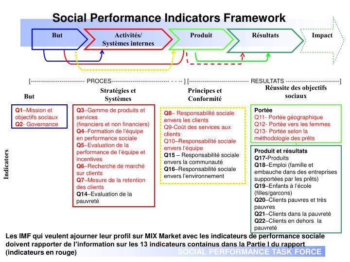 Social Performance Indicators Framework
