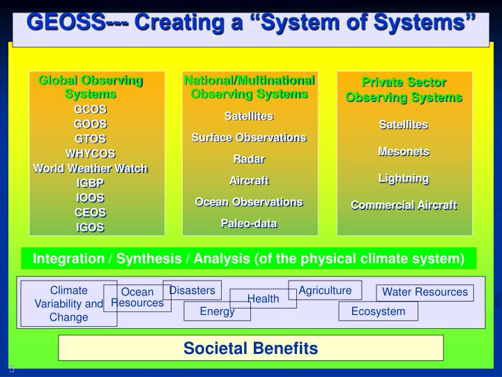 "GEOSS--- Creating a ""System of Systems"""