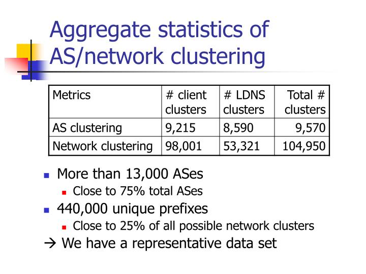 Aggregate statistics of AS/network clustering