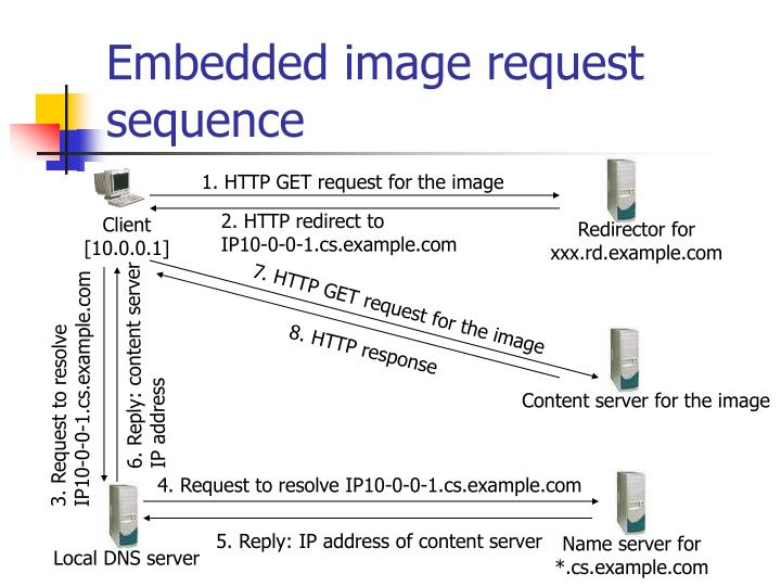1. HTTP GET request for the image