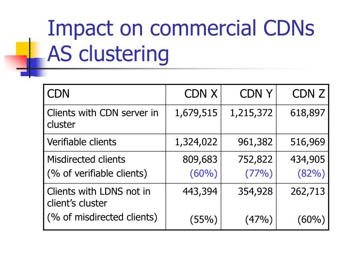 Impact on commercial CDNs