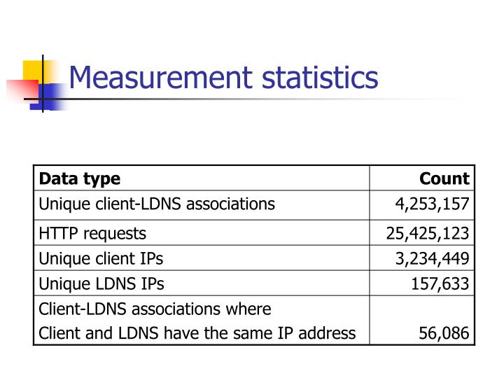 Measurement statistics