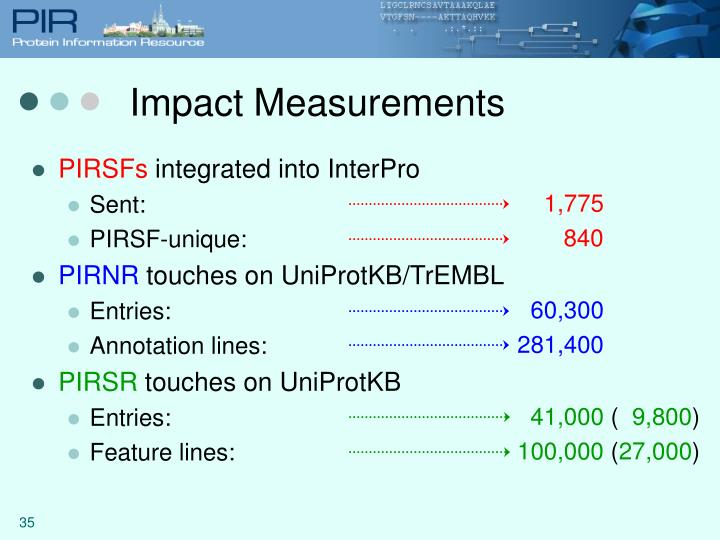 Impact Measurements