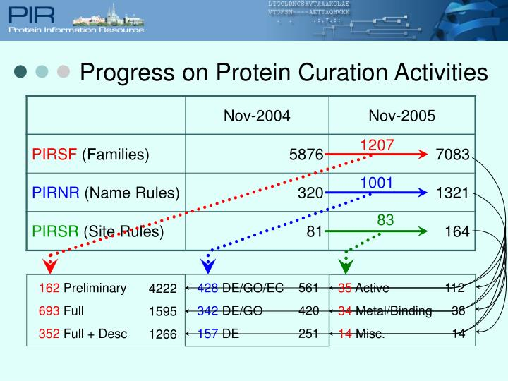 Progress on Protein Curation Activities