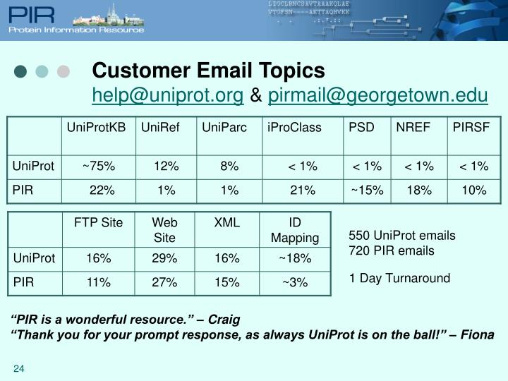 Customer Email Topics