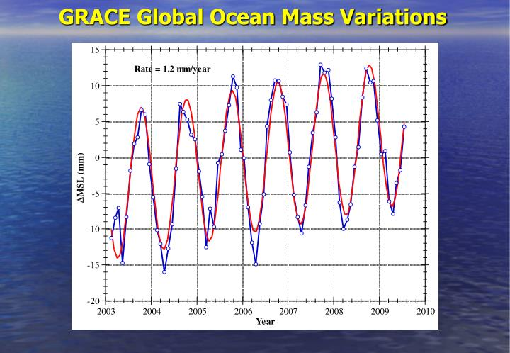 GRACE Global Ocean Mass Variations