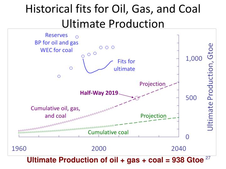Historical fits for Oil, Gas, and Coal Ultimate Production