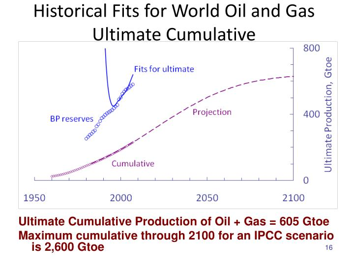 Historical Fits for World Oil and Gas Ultimate Cumulative