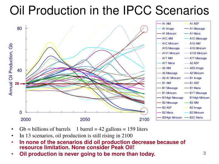 Oil Production in the IPCC Scenarios