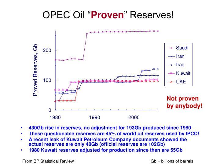 """OPEC Oil """""""