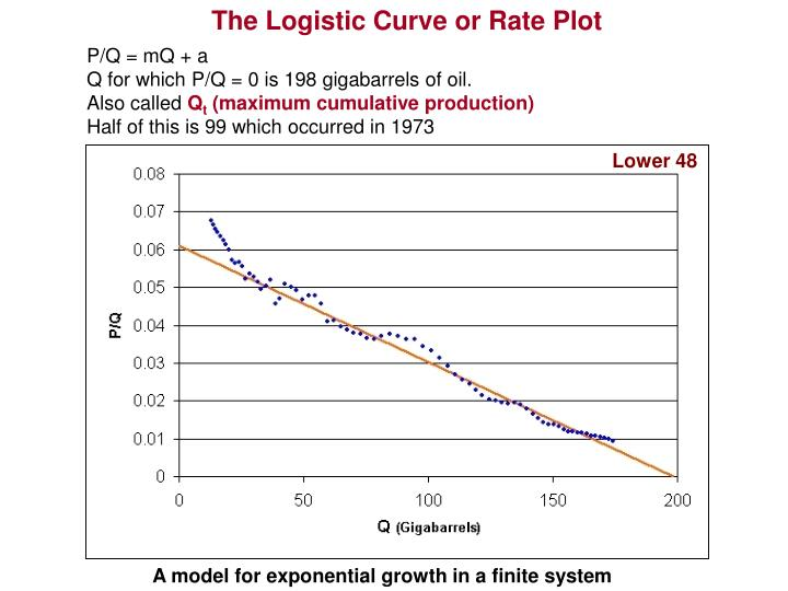 The Logistic Curve or Rate Plot
